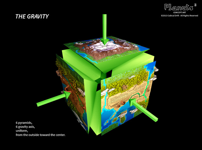 This picture shows how the gravity on  a cubical planet will work.